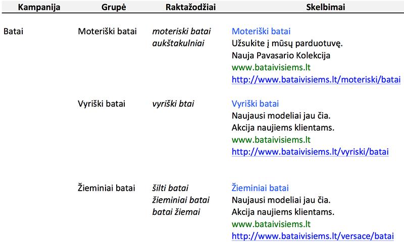 pavyzdine adwords kampanijos struktura