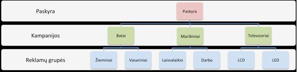 adwords Paskyros struktura