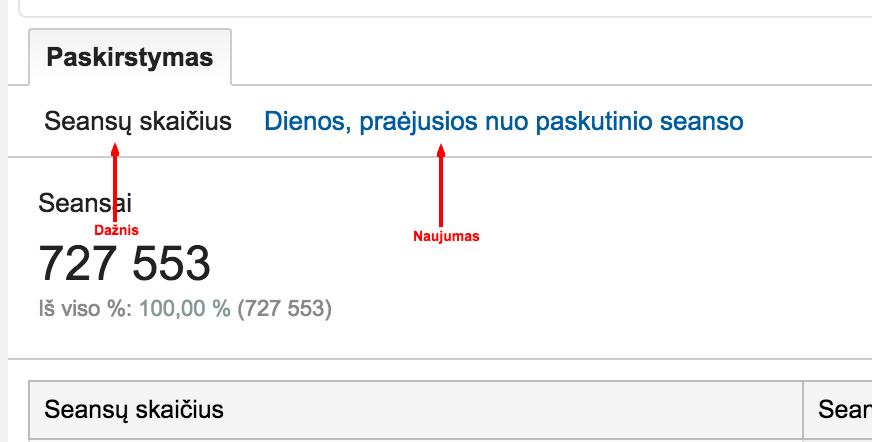 Dažnis ir naujumas Google Analytics