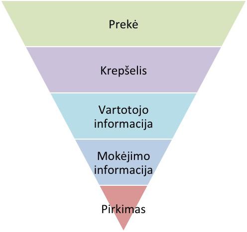 pirkimo piltuvo grafikas izvalgoms